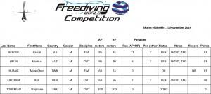 FWC résultats jour 4